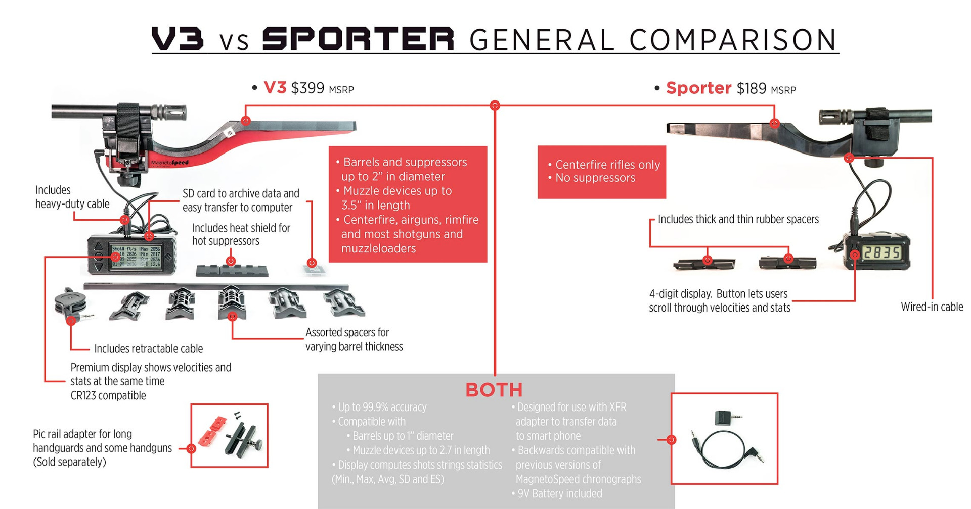 Differences between the MagnetoSpeed V3 Chronograph and MagnetoSpeed Sporter Chronograph